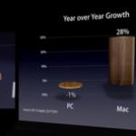 Apple WWDC 2011:振り返り(Mac OS X Lion 編)