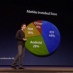 Apple WWDC 2011:振り返り(iOS 5 編)